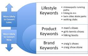 keyword competitor advertising